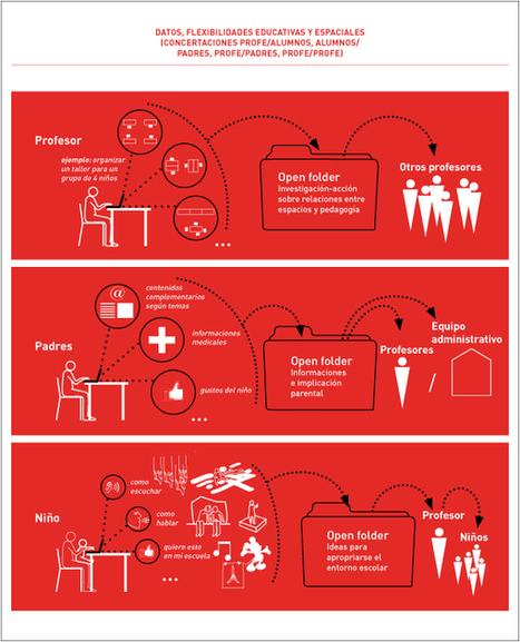 Comportements responsables et architecture scolaire   ecosistema ...   Temps et espaces scolaires   Scoop.it