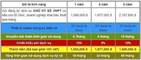 Chữ ký số VNPT, Báo giá dịch vụ     Nam lim xanh   Scoop.it