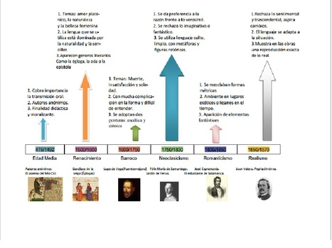 Edad Media Resumen Linea de Tiempo Línea Del Tiempo Edad Media