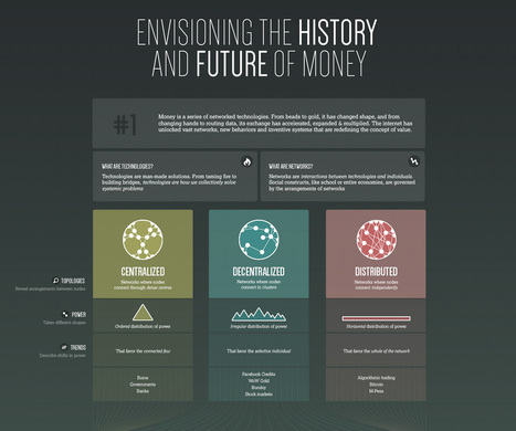 Envisioning: The Future of Money Timeline | Peer2Politics | Scoop.it
