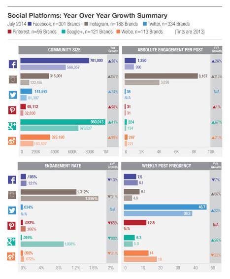 L2 Study: Facebook Rules Social Media Landscape   Prestige Brands & Digital   Scoop.it