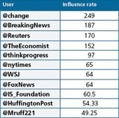 How Twitter saved the news business (at least a little)   Public Relations & Social Media Insight   Scoop.it