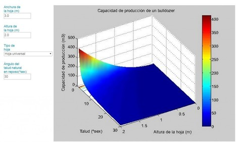 » Cálculo de la capacidad de la hoja empujadora de un bulldozer El blog de Víctor Yepes | Construcción obra  civil y edificación | Scoop.it