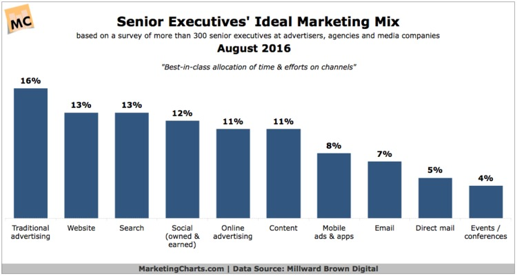 So What Do Senior Execs Think Is the Ideal Channel Mix? - MarketingCharts | The MarTech Digest | Scoop.it