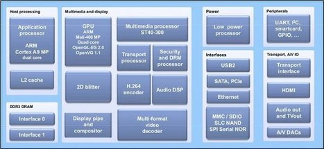 STMicro STiH416 Dual Core Media Processor and Linux SDK | Embedded Systems News | Scoop.it