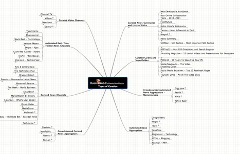 Types of Curation - The MindMeister MindMap | herramientas y recursos docentes | Scoop.it