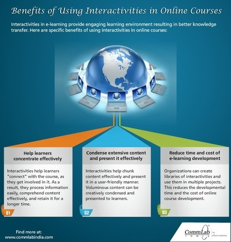 [Infographic] Benefits of using Interactivities in Online Courses | Taking a look at MOOCs | Scoop.it