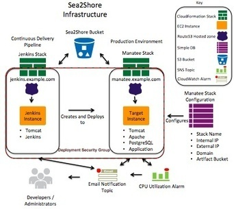 Continuous Delivery in the Cloud Case Study for the Sea to Shore Alliance: Part 1 | I can explain it to you, but I can't understand it for you. | Scoop.it