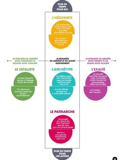 Influencia - Etudes - Découvrez la Génération Retraités | Consumer Insights | Scoop.it