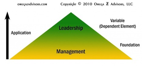 Leadership vs. Management: The Difference – Influencing and Problem Solving by Mike Lehr   Self-Leadership   Scoop.it
