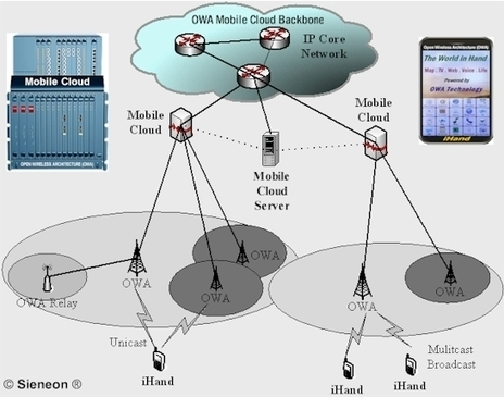 Mobile Cloud - Converged Fix, Wireless and Mobile Infrastructure | Technology | Scoop.it