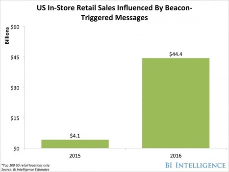 How beacons — small, low-cost gadgets — will influence billions in US retail sales | Entrepreneurship, Innovation | Scoop.it