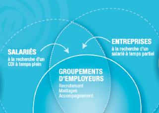 Connaissez vous la solution au temps partiel subi en France ? | Travail en temps partagé | Scoop.it