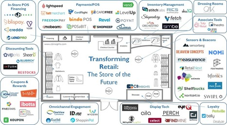 The Store Of The Future: 72 Startups Transforming Bricks-And-Mortar Retail In One Infographic | Social Foraging | Scoop.it