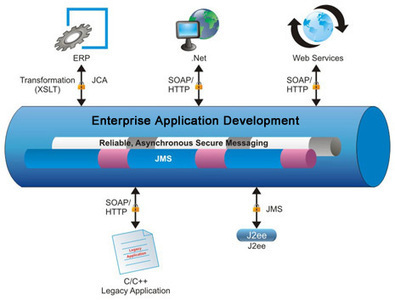 Busting Popular Myths about Enterprise Application Development | Appdevelopment .com Inc | Scoop.it