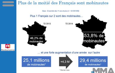 État des lieux du Marketing Mobile en France - MMA France - Septembre 2014   Digital marketing in physical world   Scoop.it