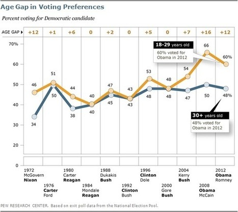 Young Voters Supported Obama Less, But May Have Mattered More | Millennial Research Paper | Scoop.it