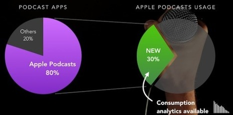 Omny Studio announces podcast listening analytics that include Apple app plays – RAIN News | Radio 2.0 (En & Fr) | Scoop.it