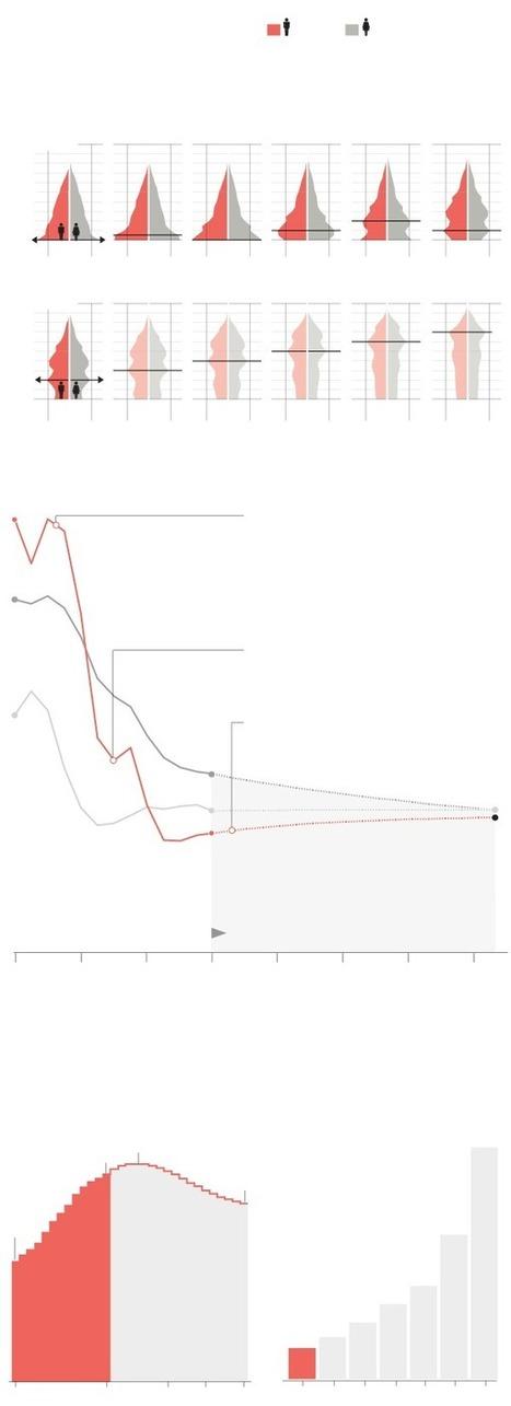 How China's population has changed since 1950   Aardrijkskunde   Scoop.it