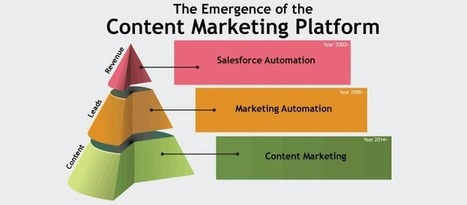 Content Marketing Platform: The Crucial Software Marketers Need Now | Integrated Brand Communications | Scoop.it