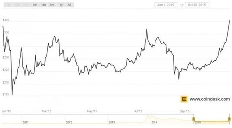 Bitcoin Price Hits New High for 2015 | Bitcoin Economy | Scoop.it