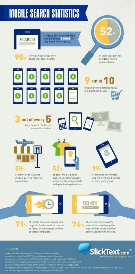 10 Mobile Search Statistics: Showing the Past and Predicting the Future | Social media | Scoop.it