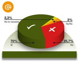 ¿Qué es la Brecha digital de apropiación? | Educomunicación | Scoop.it