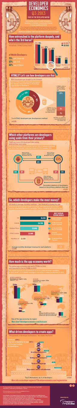 Las cifras del mundo del desarrollo de software #infografia #infographic | Education Technology | Scoop.it