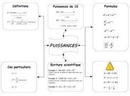Carte mentale : les puissances « Blogamaths | Revolution in Education | Scoop.it