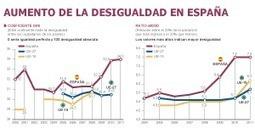 España es el país con mayor desigualdad social de la eurozona | Poverty and social inequality in Spain | Scoop.it
