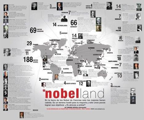 De qué países son los Premios Nobel de ciencias | Zientziak | Scoop.it