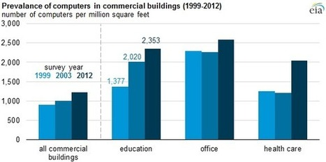 Computer and technology use in education buildings continues to increase - Today in Energy - U.S. Energy Information Administration (EIA) | Educational Technology: Leaders and Leadership | Scoop.it