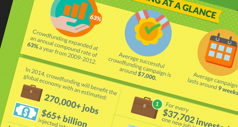 Crowdfunding: Where Will We Go From Here? [Infographic] | Technology in Business Today | Scoop.it