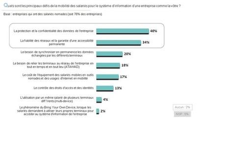 Nomadisme : les PME sont aussi concernées | Teletravail et coworking | Scoop.it