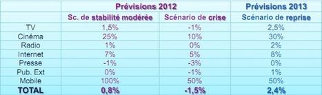 [Prévisions] Marché publicitaire 2012 / 2013, Internet sauve les meubles !   FrenchWeb.fr   e-publicité   Scoop.it