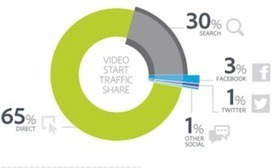 Top Video Trends & Opportunities: Mobile, Social, Ads & TV Everywhere [Report] | Storytelling Content Transmedia | Scoop.it