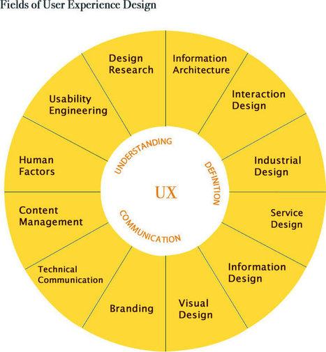 A Beginner's Guide to Understanding UX Design | Expertiential Design | Scoop.it
