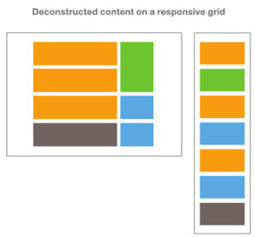 How responsive design is changing the way content producers work | Firehead | Content Strategy Examined | Scoop.it