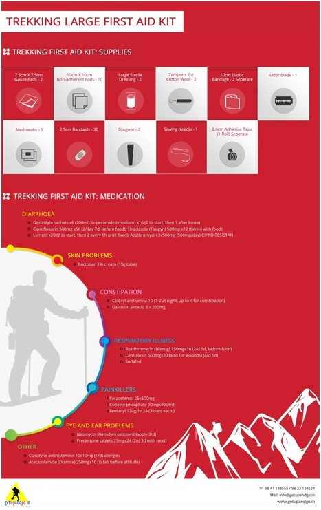 First Aid Kit for Trekking Trips | Visual.ly | Adventure Travel | Scoop.it