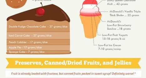 Fructose Overload Infographic | Some Internal medicine articles. | Scoop.it