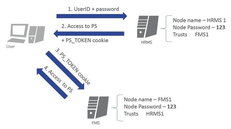 PeopleSoft Security Part 3: PeopleSoft SSO & TokenChpoken Attack | Business Application Security | Scoop.it