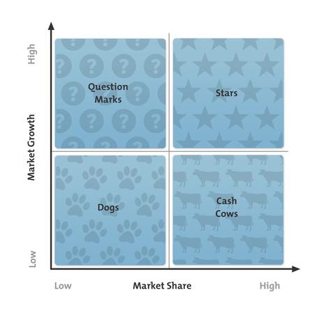The Boston Matrix - Strategy Tool (BCG matrix, Portfolio analysis, Growth-share matrix) | Business | Scoop.it