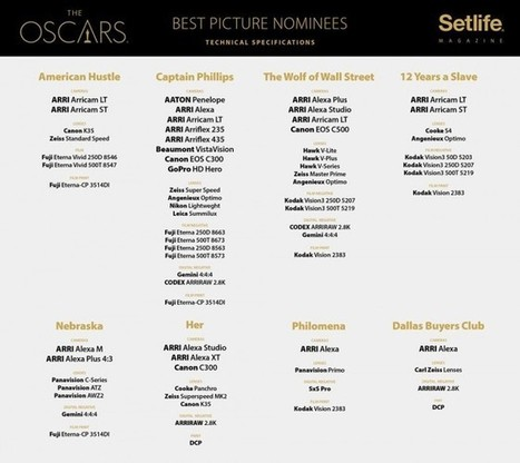 RED cameras absent from all Oscar cinematography and best picture nominees » EOSHD.com   cine   Scoop.it