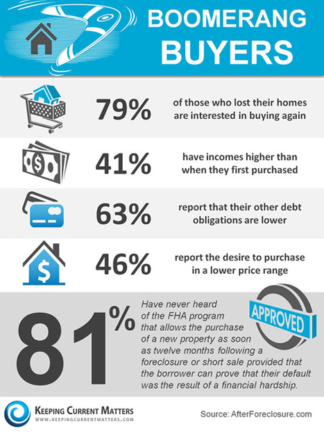 'Boomerang' Buyers Flying Back [INFOGRAPHIC] | Home Loans | Scoop.it