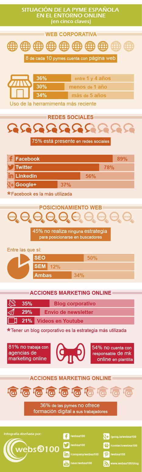 Situación actual de las pymes españolas en el entorno online | El Badulake | Scoop.it