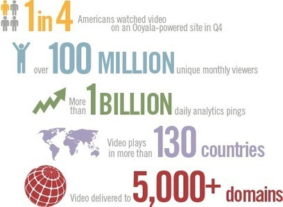 Online Video Statistics & Trends | pdxtech-info | Scoop.it