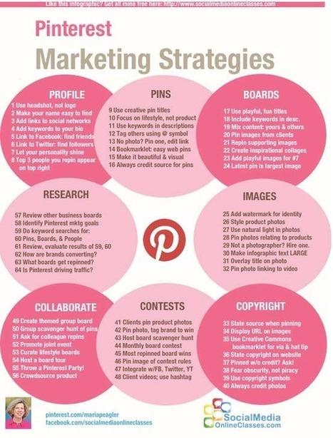 Pinterest Marketing Strategies | content