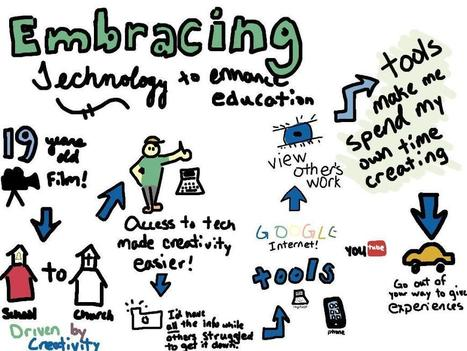 Twitter / edjukated: My first attempt at visual ... | Visual Notes | Scoop.it