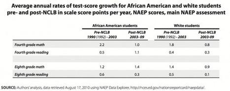 Problems with the use of student test scores to evaluate teachers | Economic Policy Institute | #edreform | Scoop.it