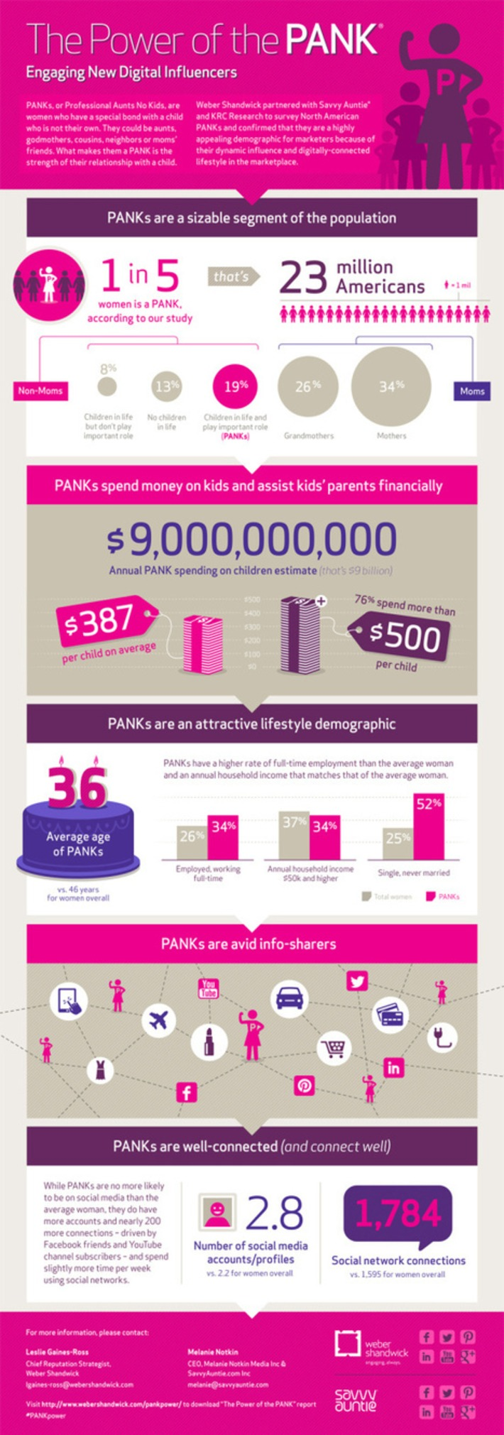 The Power Of The Pank® - Engaging New Digital Influencers | Consumption Junction | Scoop.it